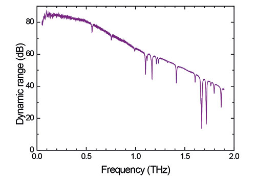 Frequency-domain terahertz spectrum,  measured with the TeraScan 780.