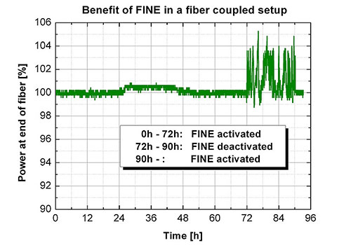 Fiber coupled iBeam smart with flat polished fibers causing instabilities when FINE is not present
