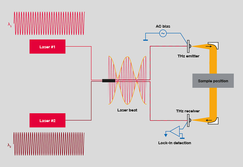 Principle of frequency domain terahertz generation. The photomixer translates the laser beat into the terahertz wave.