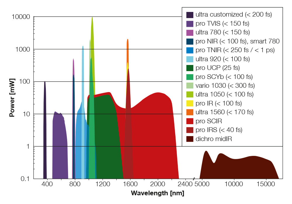 Ps Fs Fiber Lasers Toptica Photonics