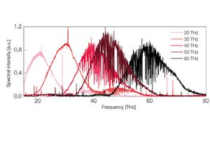 TOPTICA AG - Typical emission spectra superimposed with water absorption lines