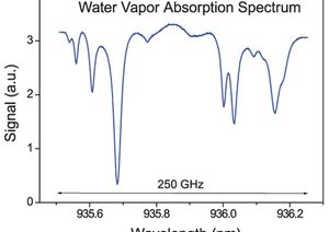 TOPTICA AG - Absorption spectrum of water vapor, recorded