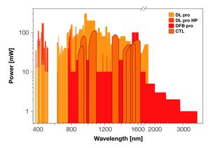 TOPTICA AG - TOPTICA ECDL/DFB 激光:可用波长及输出功率