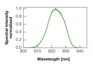TOPTICA AG - Typical emission spectrum (linear).