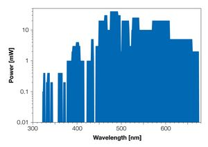 TOPTICA AG - DL-SHG pro: Available wavelengths and correspondnig output power