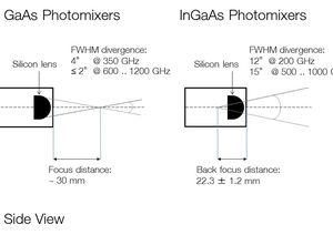 TOPTICA AG - TOPTICA GaAs基以及InGaAs基光混频器光束发散