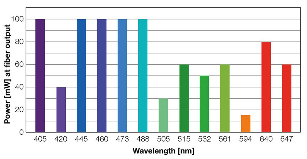 iChrome Combineur laser multi longueur d'onde