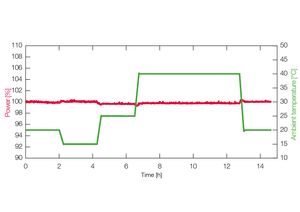 TOPTICA AG - Fiber coupled power stability (< 0.5 % drift over 24 h) even under changing ambient temperature
