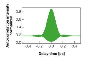 TOPTICA AG - Interferometric autocorrelation.