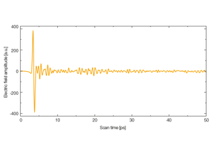TOPTICA AG - Pulse trace of an InGaAs photoconductive switch.